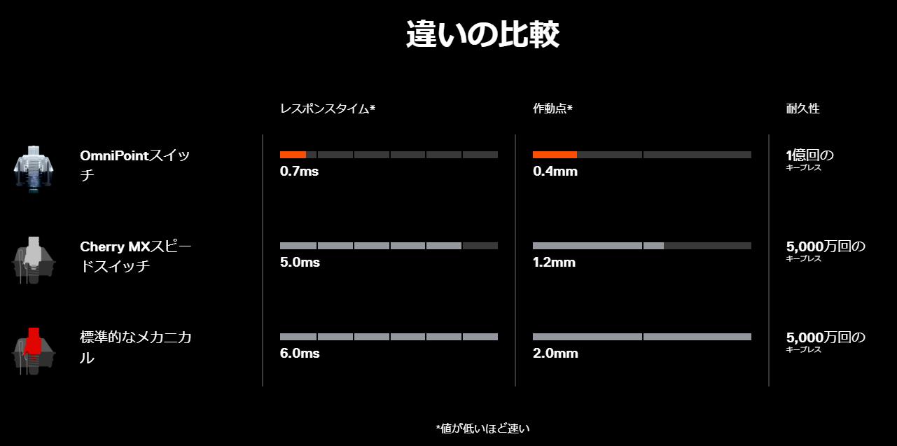 キースイッチ反応速度比較図